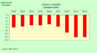 greece+CA+deficit.png
