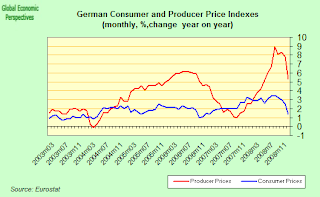 germany+PPI+CPI.png