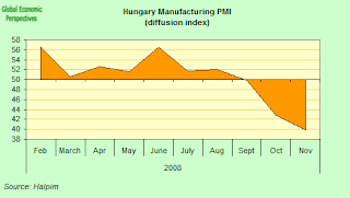 hungary+PMI.png