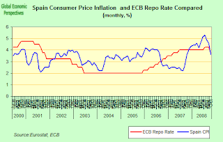 spain+interest+rates.png