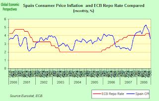 spain+interest+rates.png