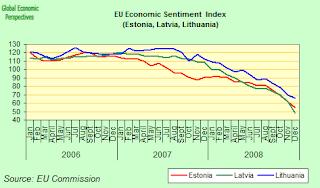 estonia+confidence+index.png