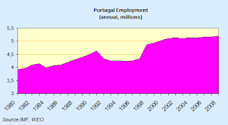 portugal+employment.png