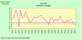 italy+GDP.png