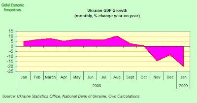 ukraine+GDP.png