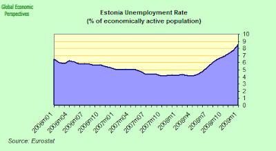 estonia+unemployment+rate.png