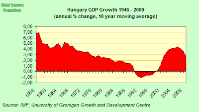 hungary+gdp+one.png