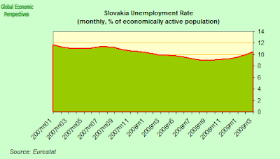 slovakia+unemployment.png