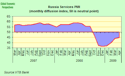 russia+services+PMI.png