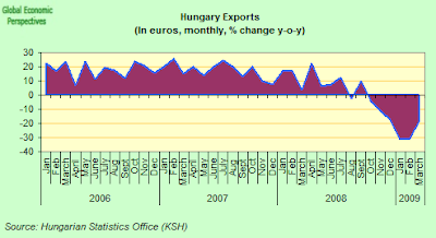 hungary+exports+yoy.png