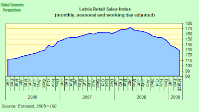 latvia+retail+sales+two.png