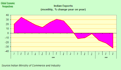 india+exports.png