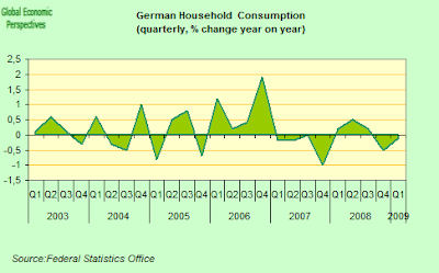 german+household+consumption.png