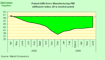 poland+PMI.png