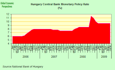 Hungary+interest+rates.png