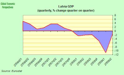 Latvia+GDP+QoQ.png