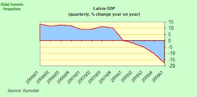 Latvia+GDP+YoY.png