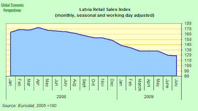 latvia+retail+index.png