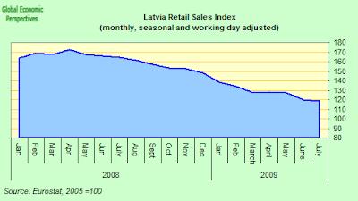 latvia+retail+index.png