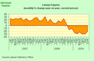 latvia+exports+Y-o-Y.png