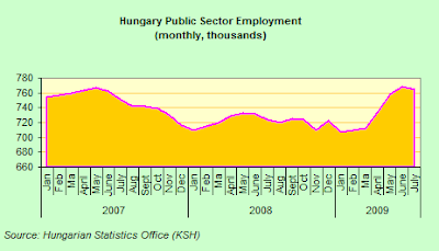 Hungary+public+sector+employment.png