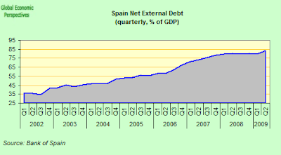 spain+net+external+debt+to+GDP.png