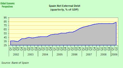 spain+net+external+debt+to+GDP.png