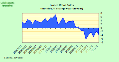 france+retail+sales.png