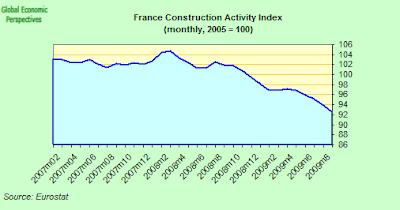 France+Construction+Index.png