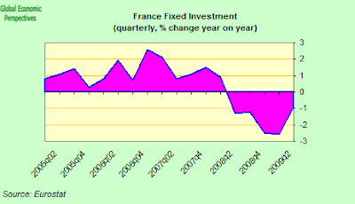 france+quarterly+fixed+investment.png