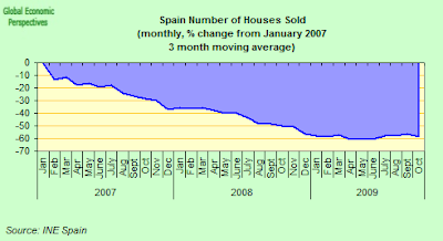 spain+houses+sold+P2P.png