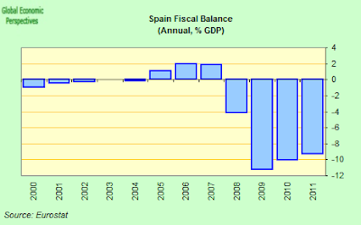 Spain+Annual+Fiscal+Balance.png