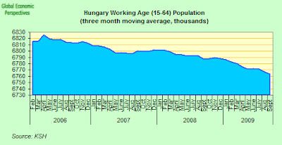 Hungary+Working+Age+Population.png