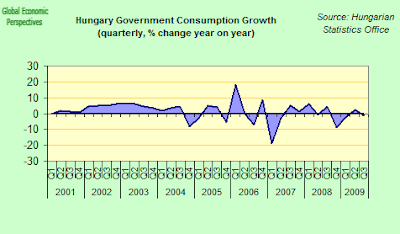 Hungary+government+consumption.png