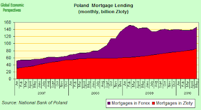 Mortgage+Lending+Total+and+Forex.png