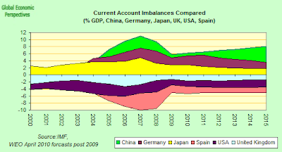 Current+Account+Imbalances.png