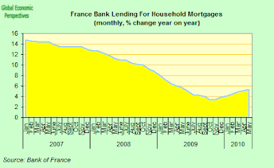 France+Mortgage+Lending+Y-o-Y.png