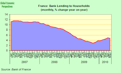 Frnace+Bank+Lending+To+Households+Y-o-Y.png