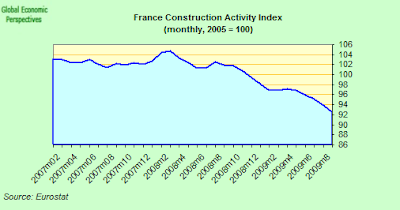 France+Construction+Index.png