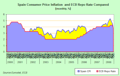 CPI+and+ECB+interest+rates.png
