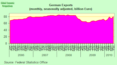 german+exports.png