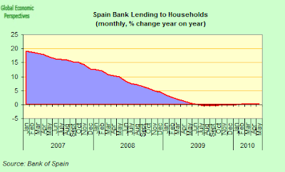 spain+bank+lending+to+households.png