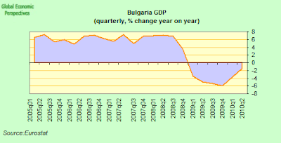 bulgaria+GDP.png