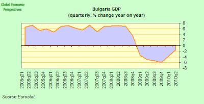 bulgaria+GDP.png