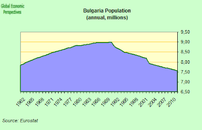 bulgaria+population.png