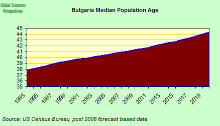 Global Economy Matters: The Shape of Bulgarian Things to Come