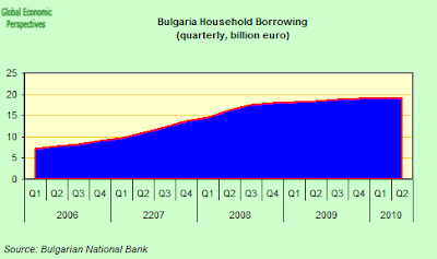 Bulgaria+Household+Borrowing.png