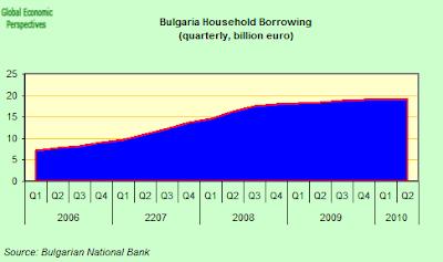 Bulgaria+Household+Borrowing.png
