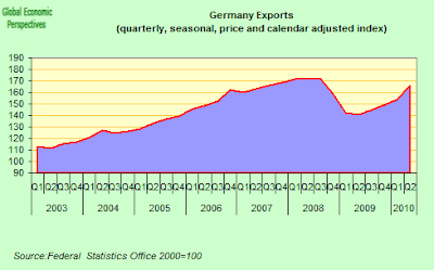 German+exports+index.png