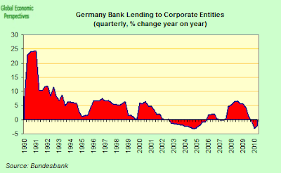 German+Total+Corporate+Lending+Y-o-Y.png